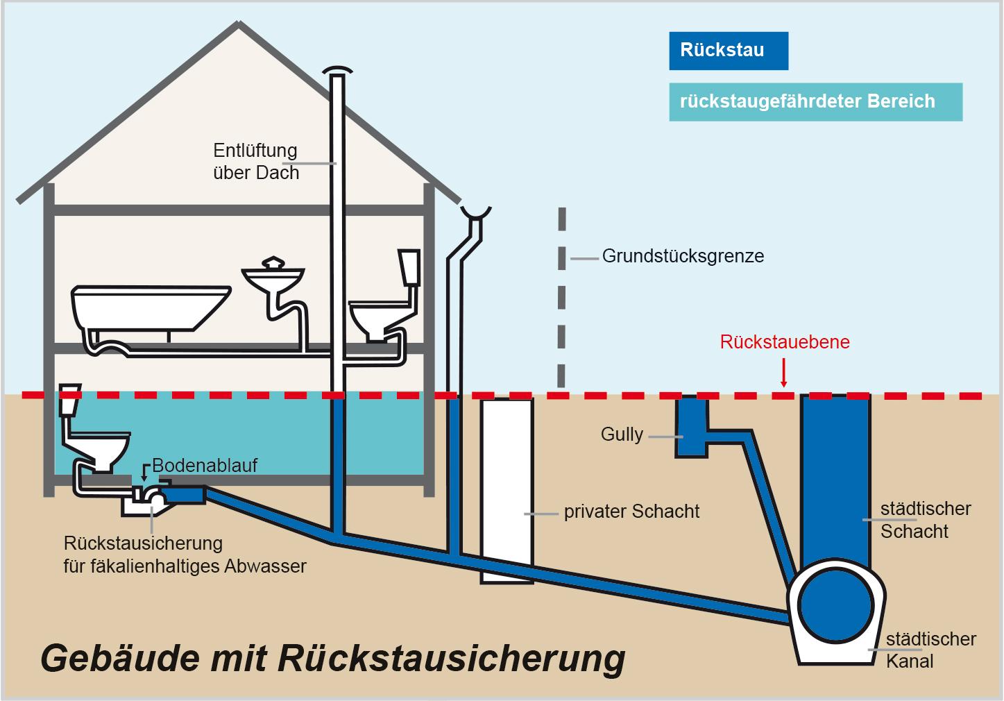 Mit Rückstausicherungen Überschwemmungen verhindern!